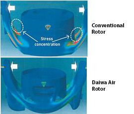 Air Rotor