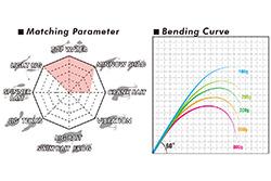 Matching Parameter Bending Curve