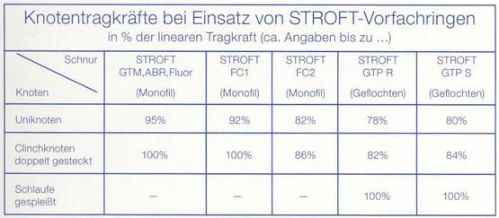 Knotentragkräfte bei Einsatz von Stroft Vorfachringen