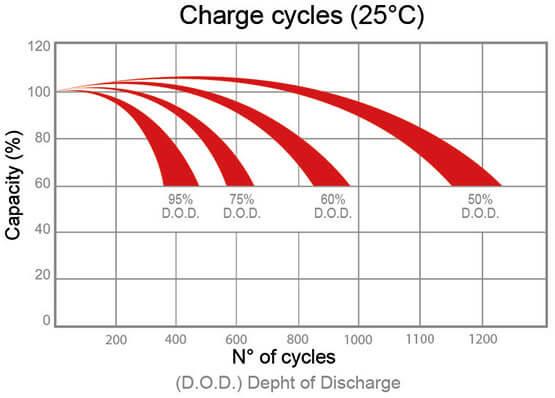 Zenith AGM Batterien Ladezyklen